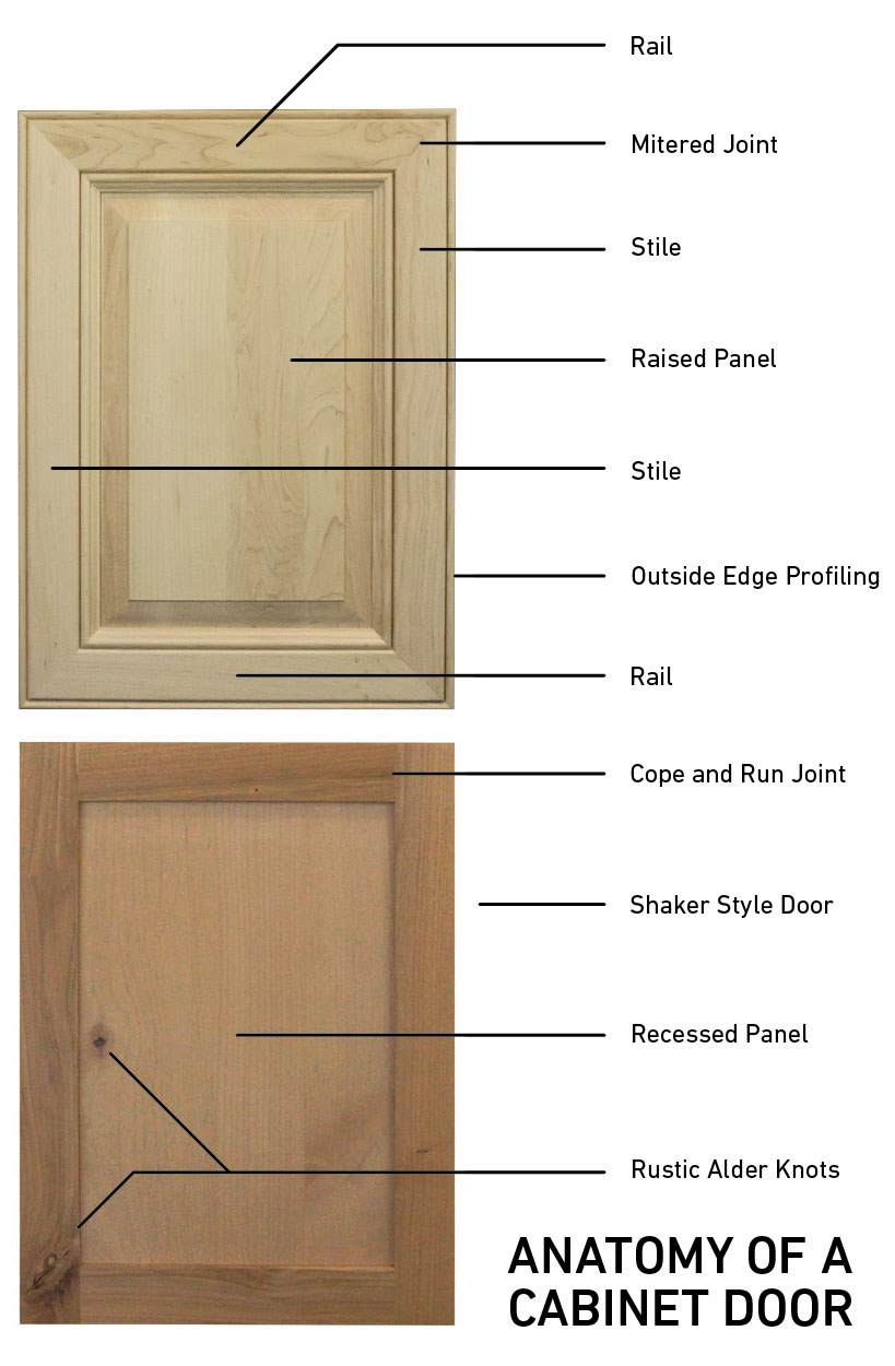 cabinet refacing vocabulary